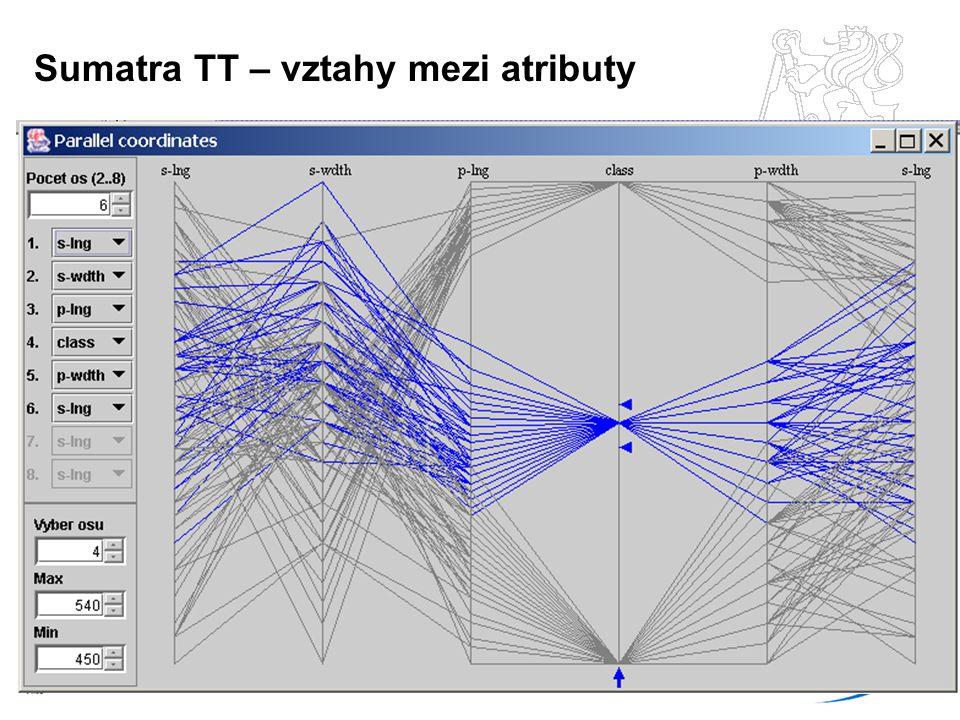 Sumatra TT – vztahy mezi atributy