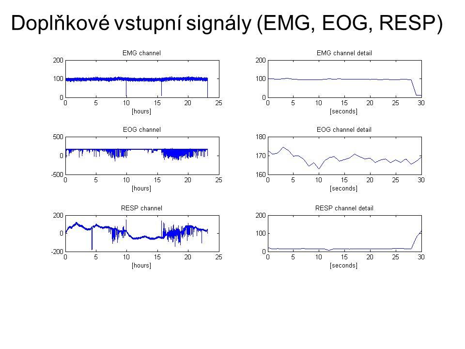 Doplňkové vstupní signály (EMG, EOG, RESP)