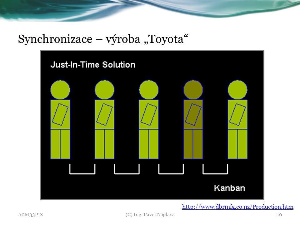 "Synchronizace – výroba ""Toyota"