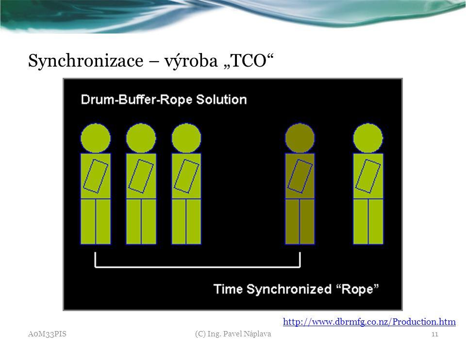 """Synchronizace – výroba """"TCO"""