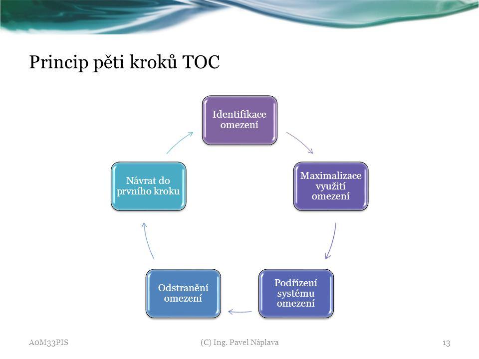 Princip pěti kroků TOC Identifikace omezení