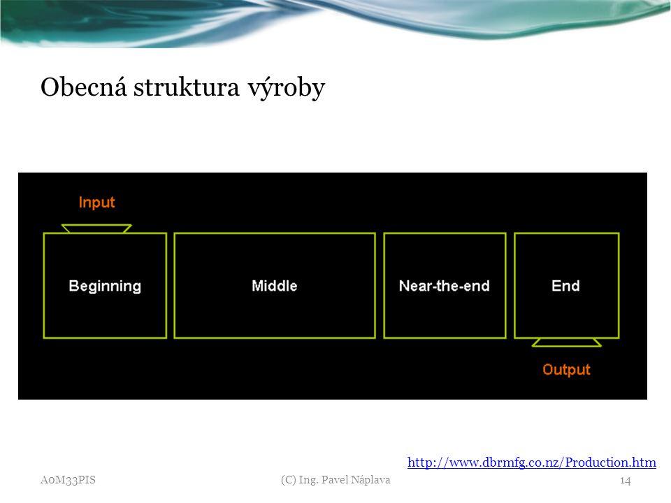Obecná struktura výroby