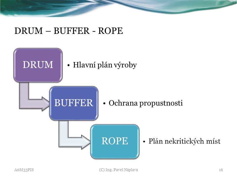 DRUM BUFFER ROPE DRUM – BUFFER - ROPE Hlavní plán výroby