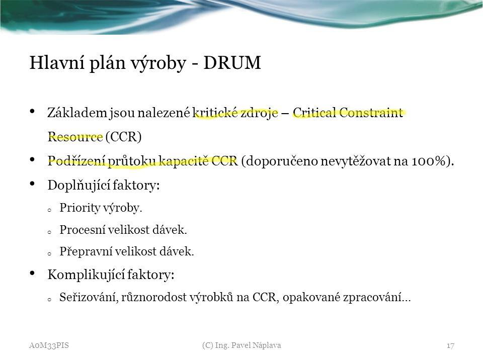 Hlavní plán výroby - DRUM
