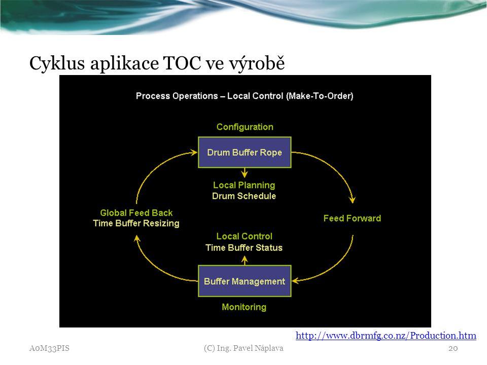 Cyklus aplikace TOC ve výrobě