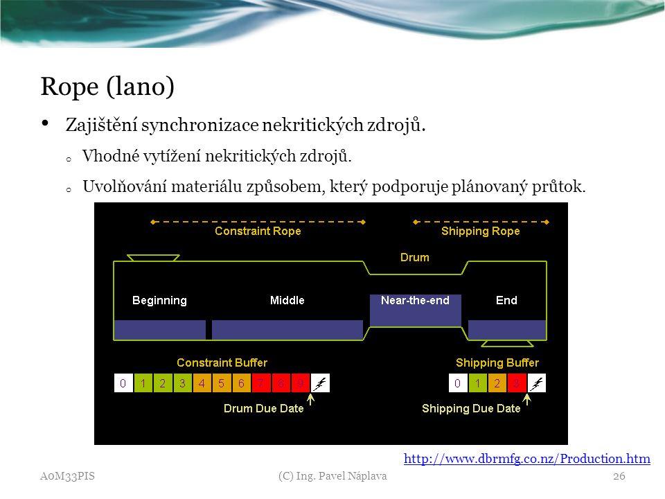 Rope (lano) Zajištění synchronizace nekritických zdrojů.