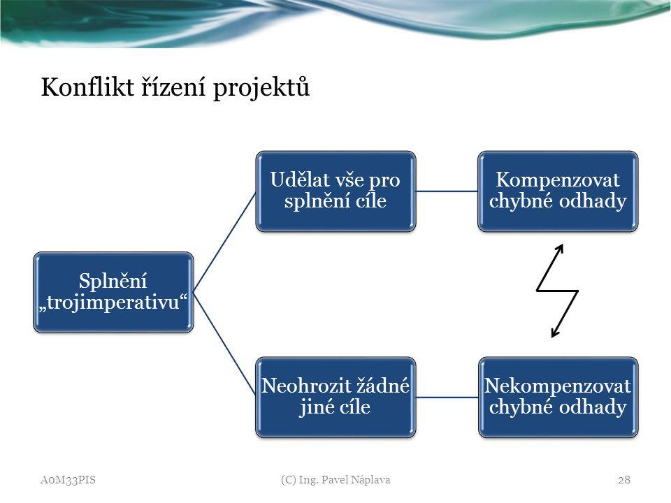 Konflikt řízení projektů