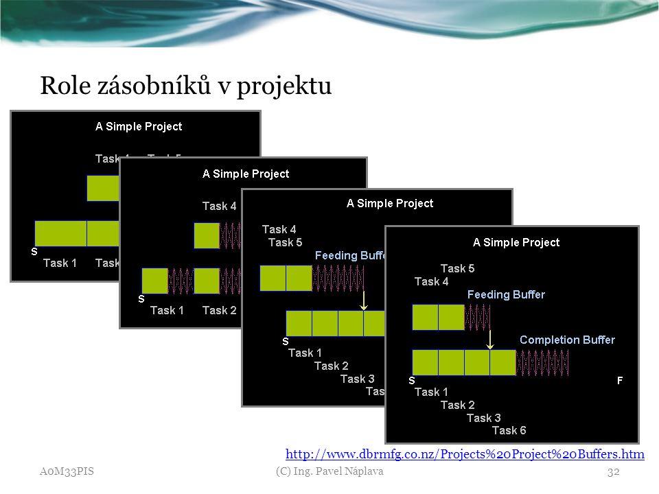 Role zásobníků v projektu