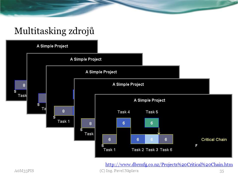 Multitasking zdrojů http://www.dbrmfg.co.nz/Projects%20Critical%20Chain.htm.