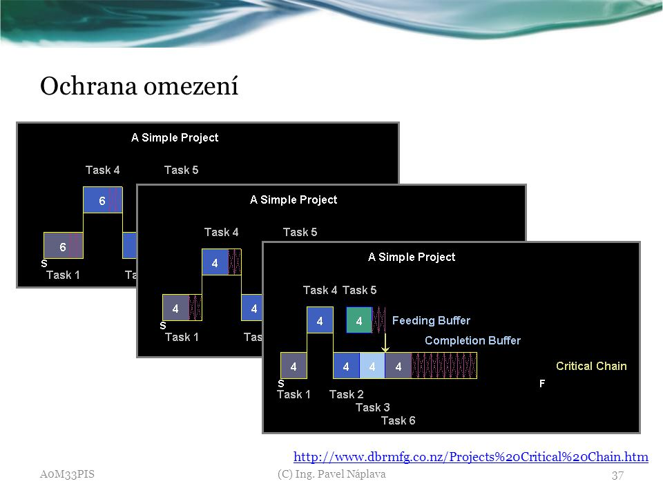 Ochrana omezení http://www.dbrmfg.co.nz/Projects%20Critical%20Chain.htm.