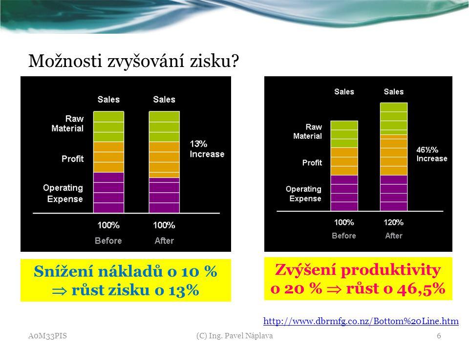 Možnosti zvyšování zisku