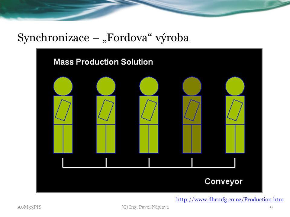 """Synchronizace – """"Fordova výroba"""