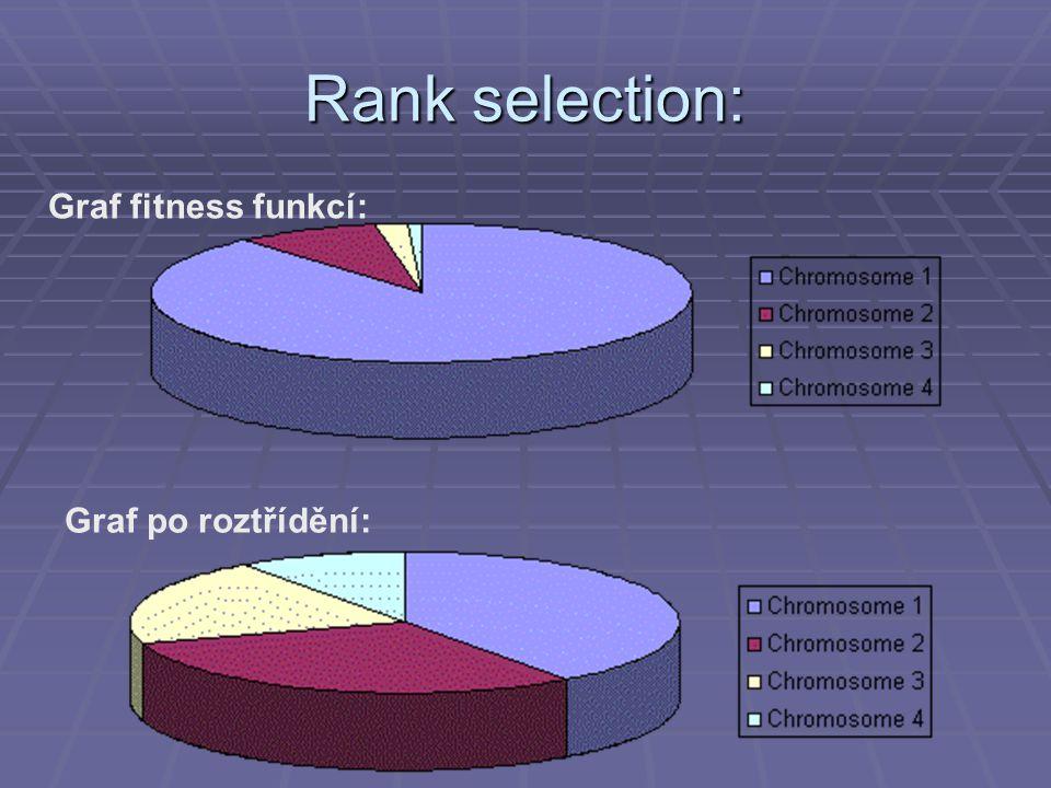 Rank selection: Graf fitness funkcí: Graf po roztřídění: