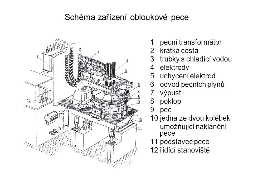 Schéma zařízení obloukové pece