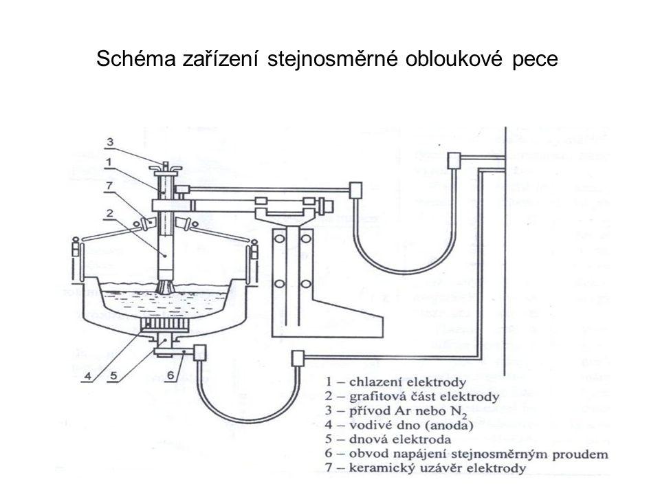 Schéma zařízení stejnosměrné obloukové pece