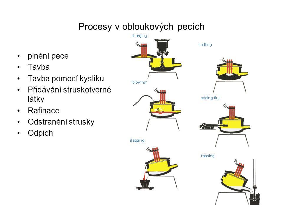 Procesy v obloukových pecích
