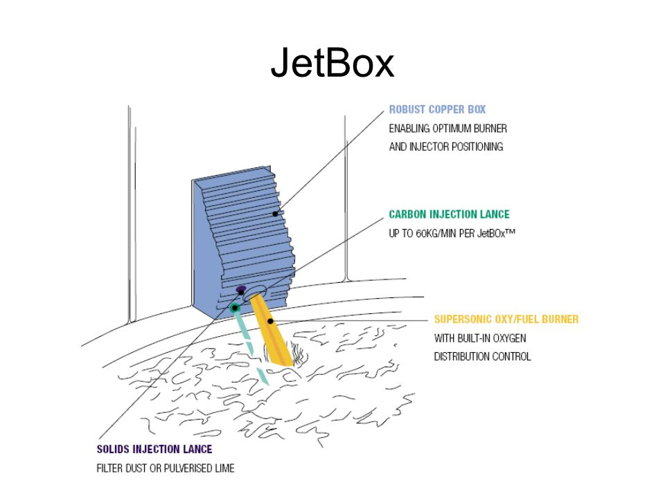 JetBox