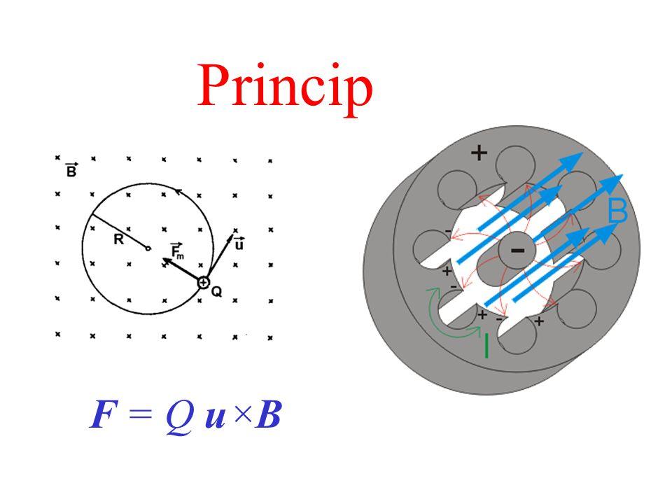 Princip F = Q u×B