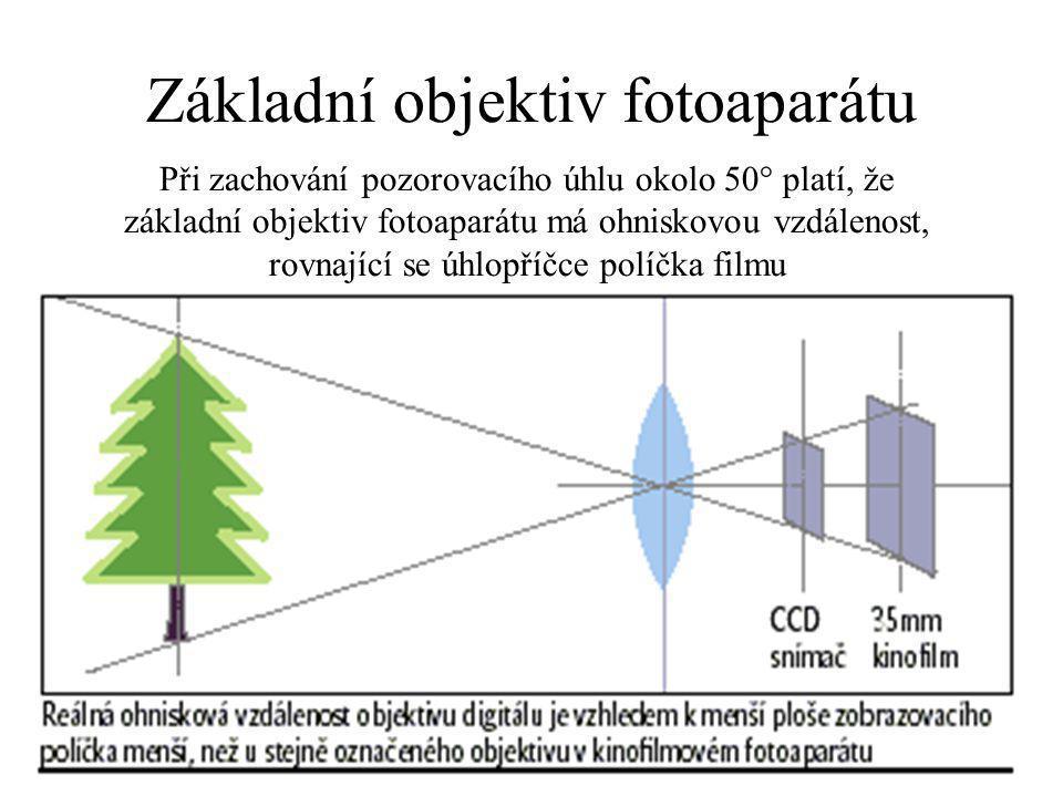 Základní objektiv fotoaparátu