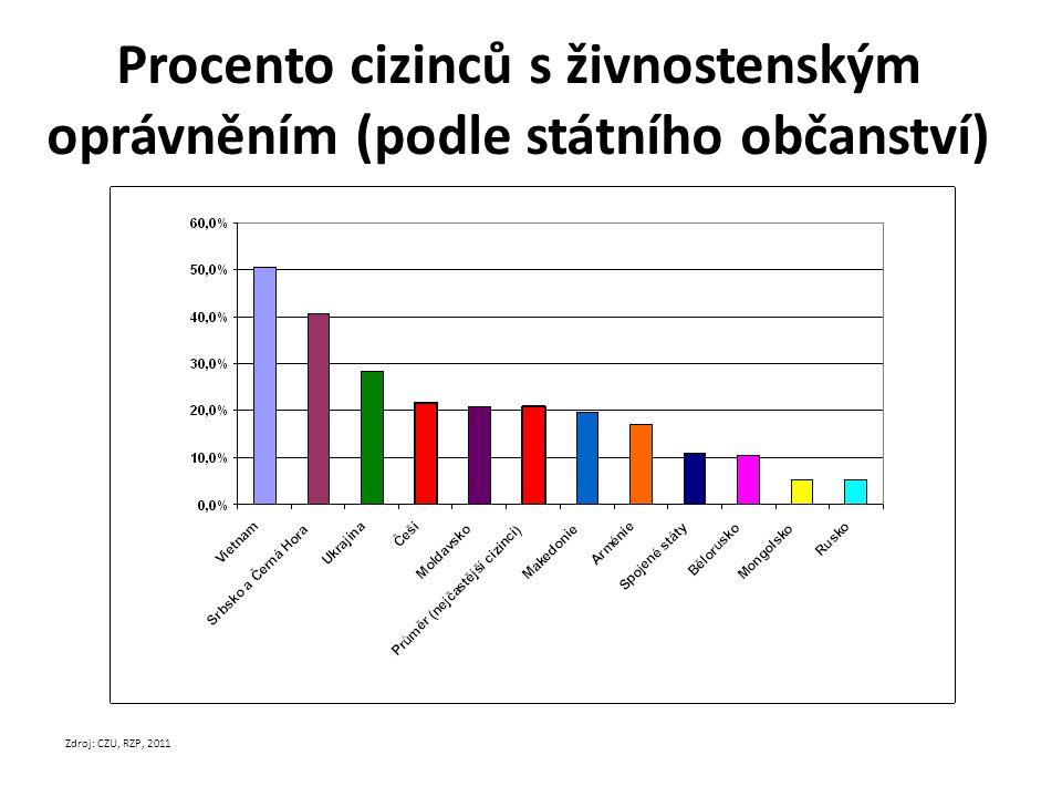 Procento cizinců s živnostenským oprávněním (podle státního občanství)