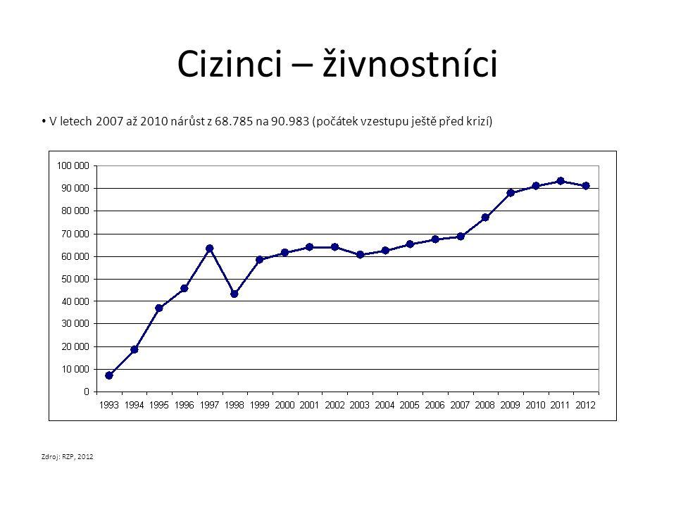 Cizinci – živnostníci V letech 2007 až 2010 nárůst z 68.785 na 90.983 (počátek vzestupu ještě před krizí)