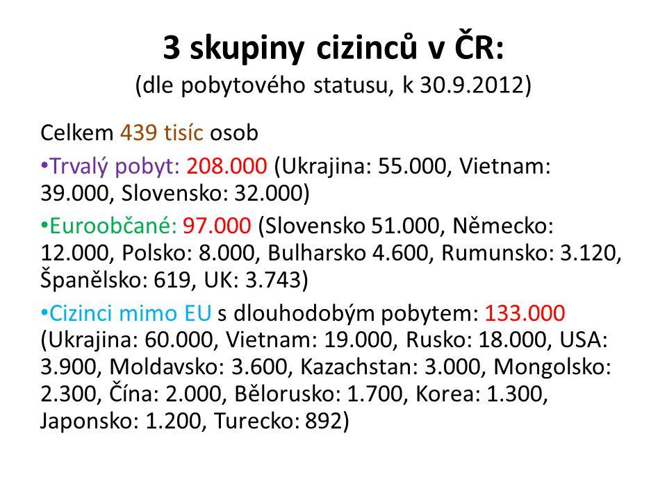 3 skupiny cizinců v ČR: (dle pobytového statusu, k 30.9.2012)