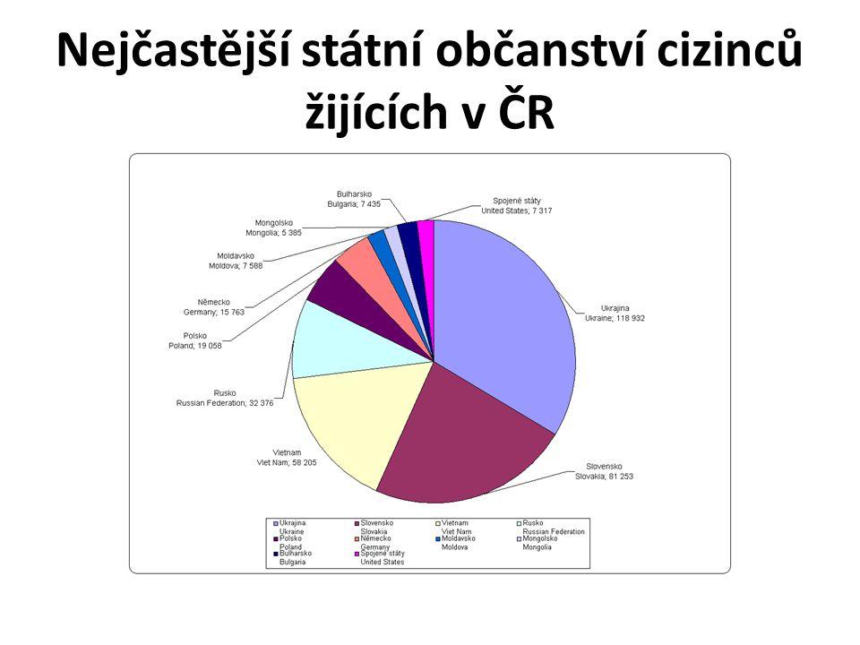 Nejčastější státní občanství cizinců žijících v ČR