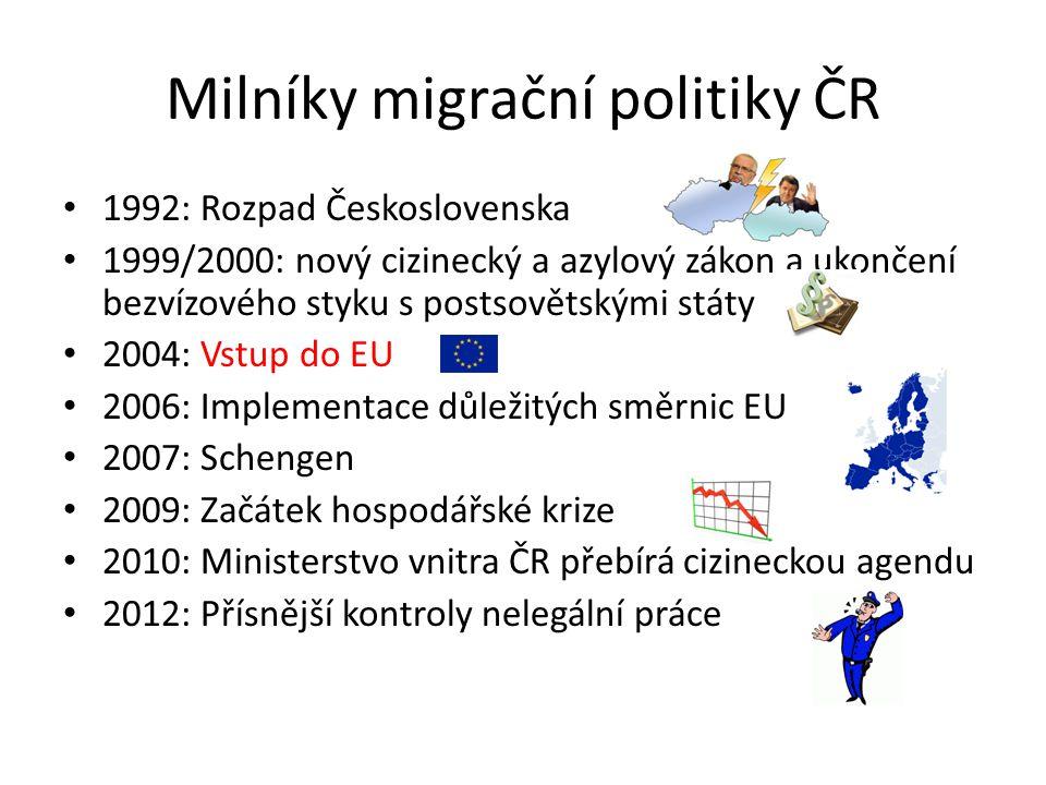 Milníky migrační politiky ČR