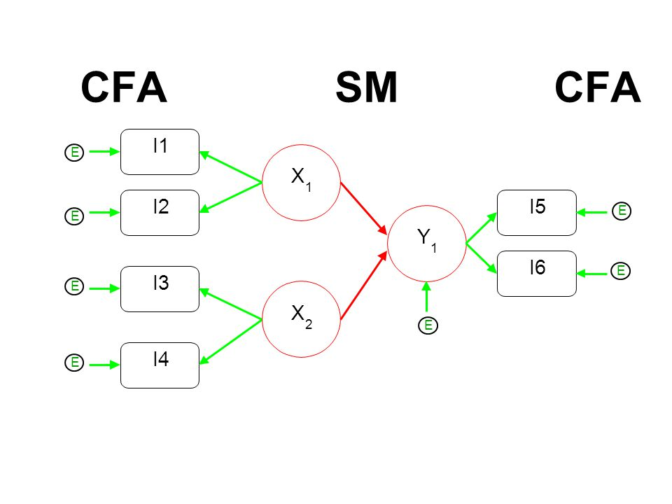 CFA SM CFA I2 I1 X 1 I3 I4 2 Y I6 I5 E