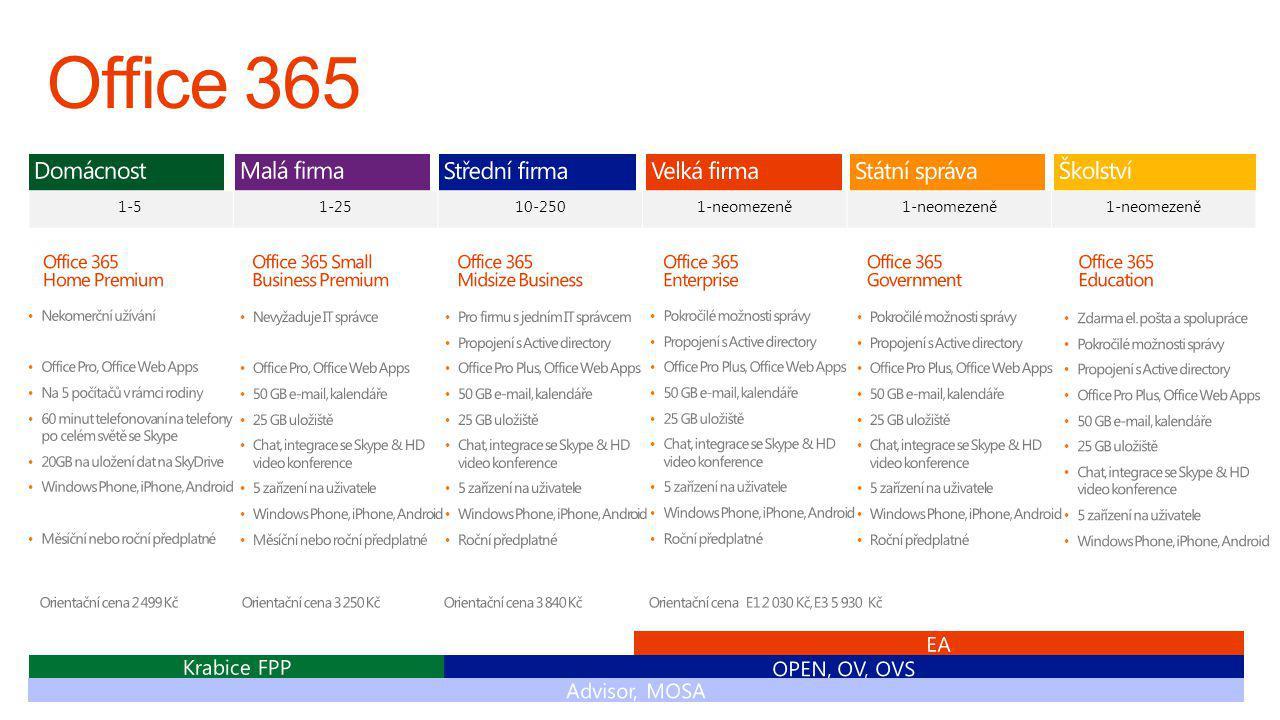 Office 365 Domácnost Malá firma Střední firma Velká firma
