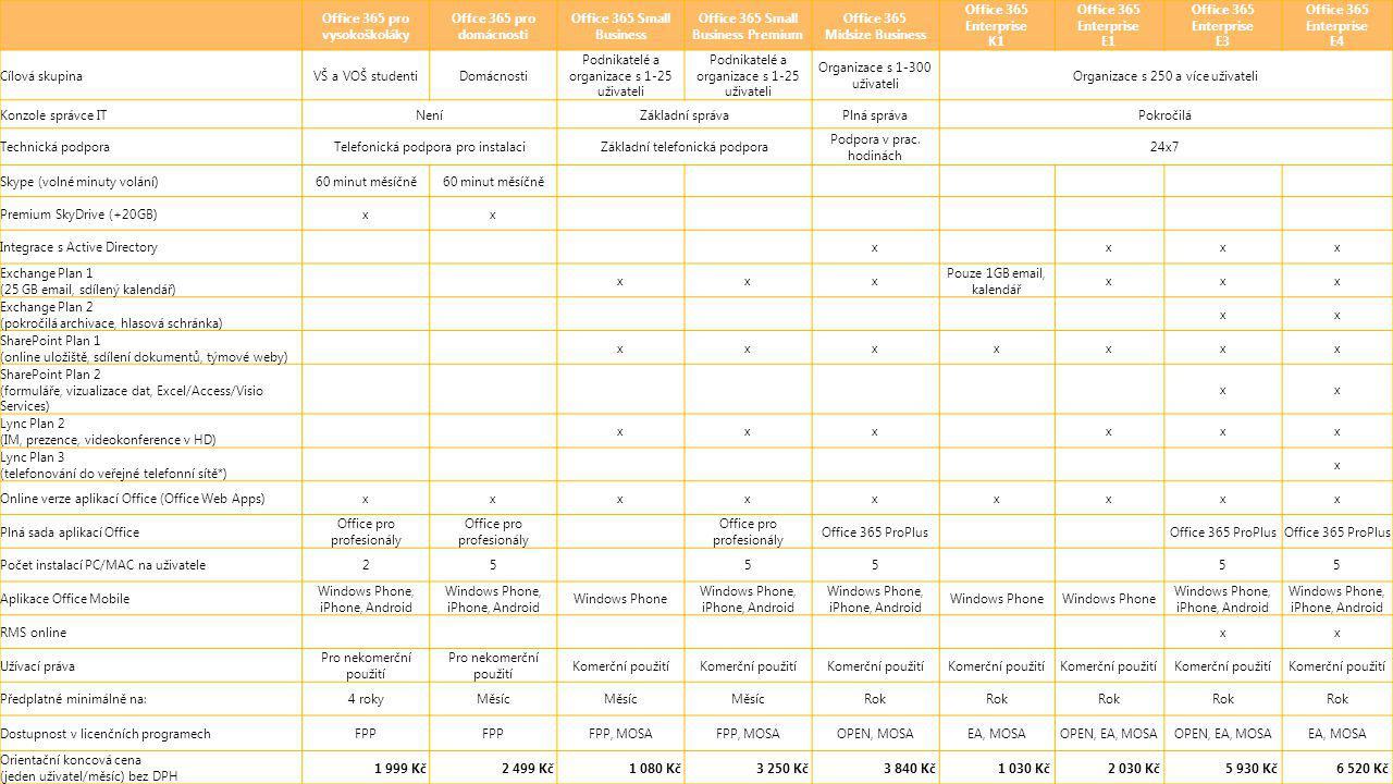 Office 365 pro vysokoškoláky Offce 365 pro domácnosti