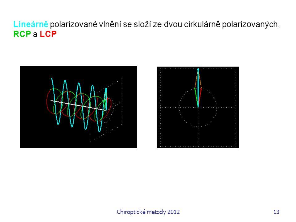 Lineárně polarizované vlnění se složí ze dvou cirkulárně polarizovaných,