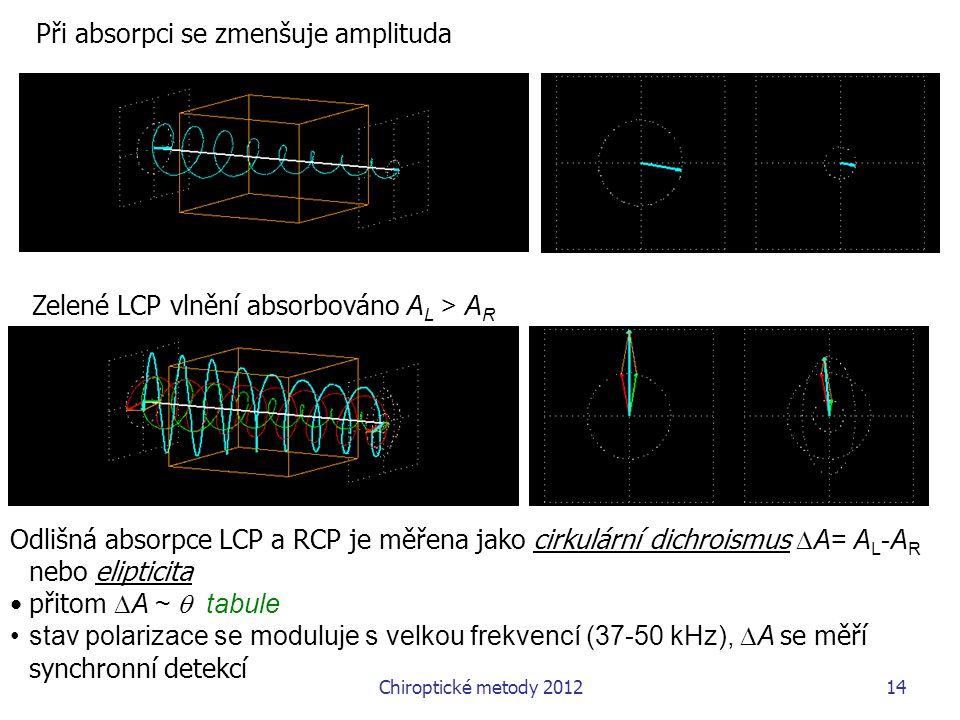 Při absorpci se zmenšuje amplituda