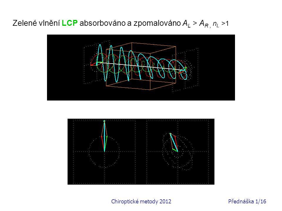 Zelené vlnění LCP absorbováno a zpomalováno AL > AR , nL >1