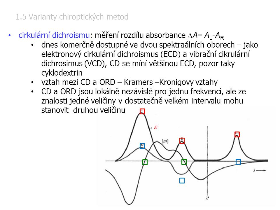 1.5 Varianty chiroptických metod