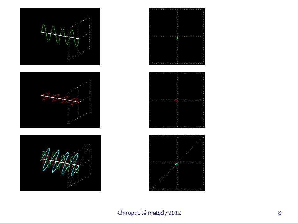 Chiroptické metody 2012