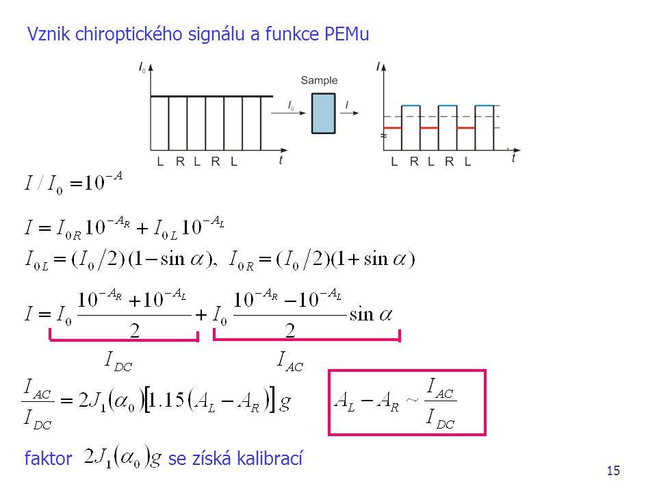 Vznik chiroptického signálu a funkce PEMu