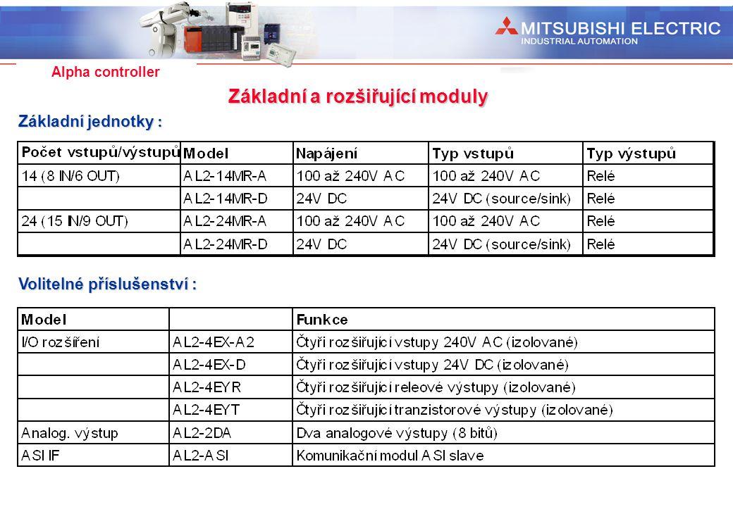 Základní a rozšiřující moduly