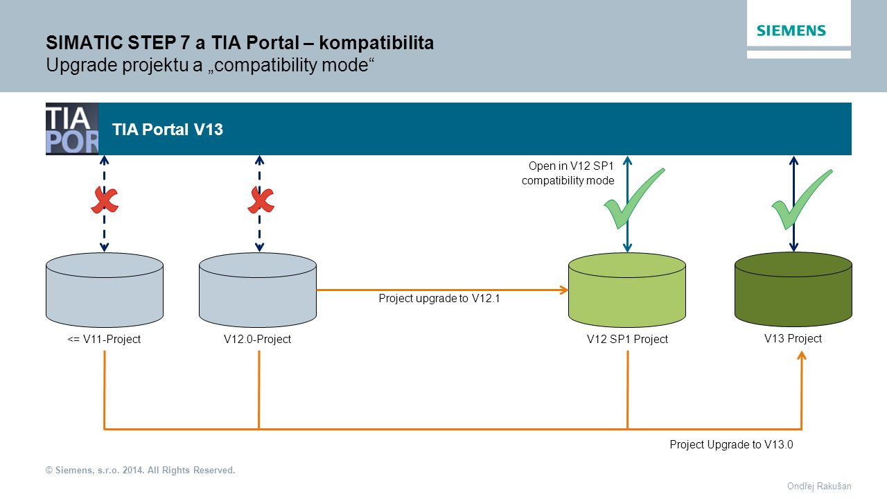 "SIMATIC STEP 7 a TIA Portal – kompatibilita Upgrade projektu a ""compatibility mode"
