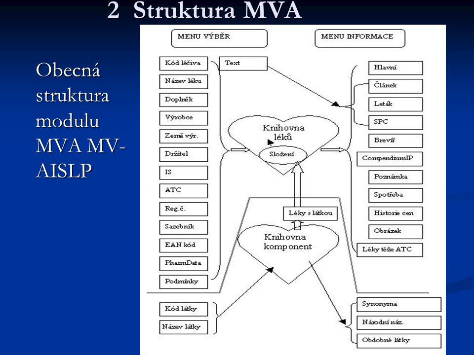 2 Struktura MVA Obecná struktura modulu MVA MV-AISLP