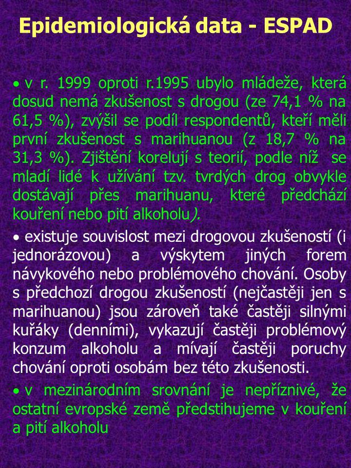 Epidemiologická data - ESPAD
