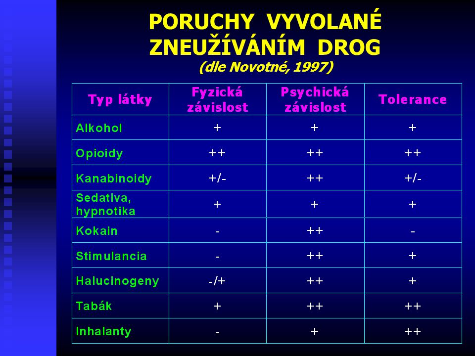 PORUCHY VYVOLANÉ ZNEUŽÍVÁNÍM DROG (dle Novotné, 1997)