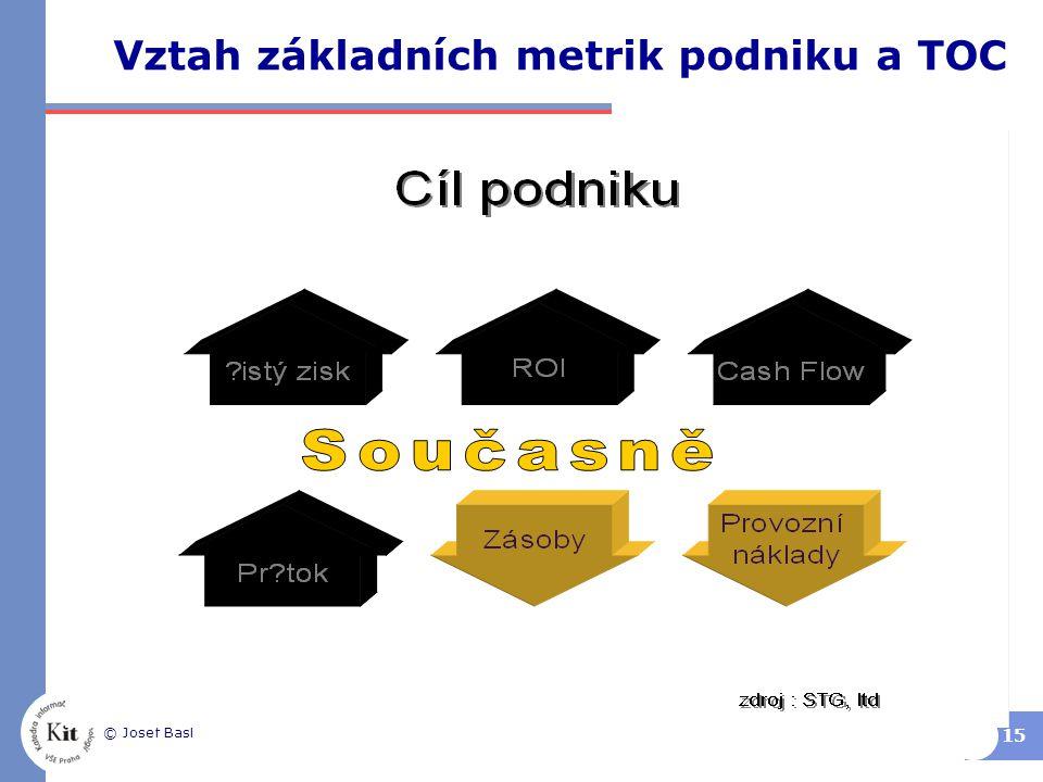 Vztah základních metrik podniku a TOC