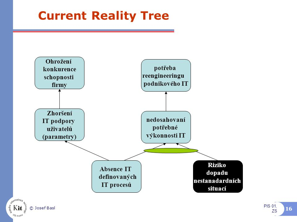 Current Reality Tree Ohrožení konkurence potřeba schopnosti