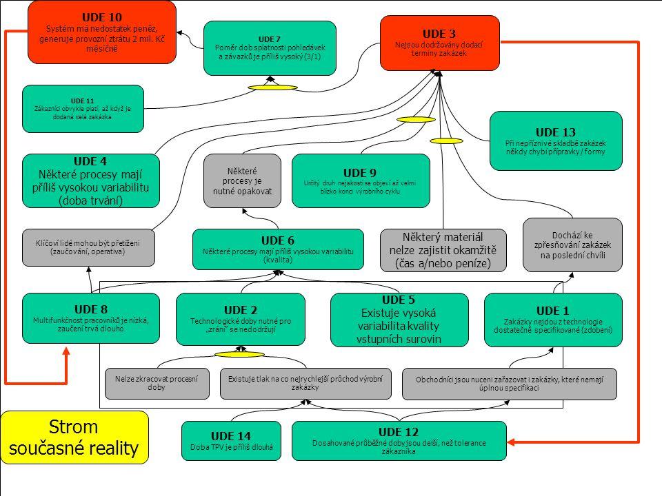 Strom současné reality UDE 10 UDE 3 UDE 13 UDE 4