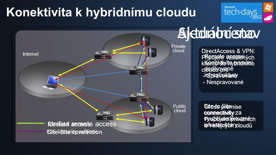 Konektivita k hybridnímu cloudu