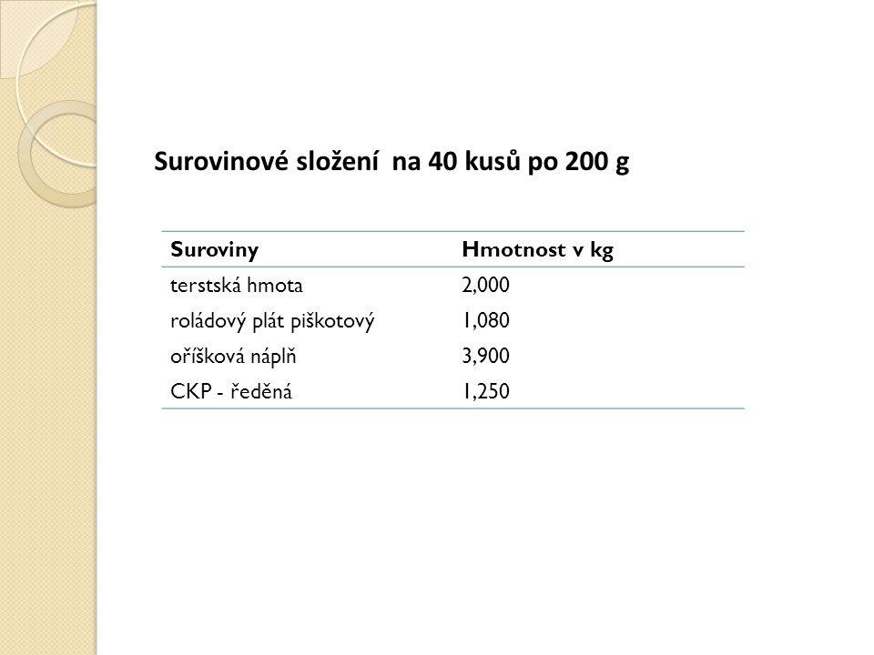 Surovinové složení na 40 kusů po 200 g