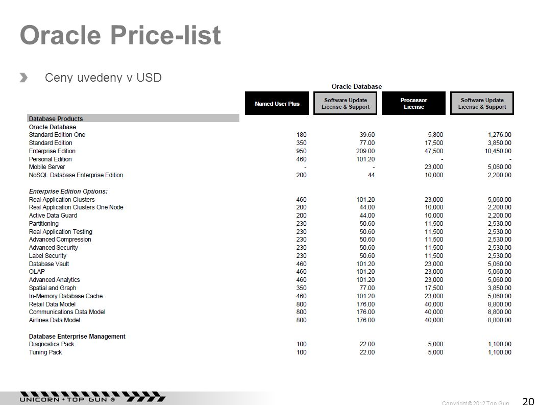 Oracle Price-list Ceny uvedeny v USD