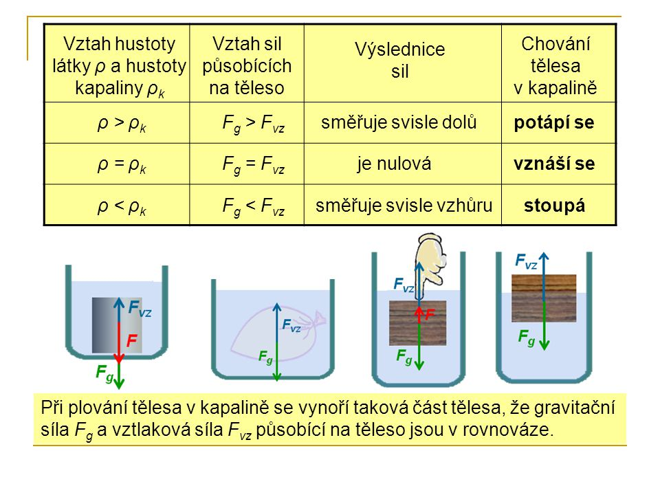 Vztah hustoty látky ρ a hustoty kapaliny ρk