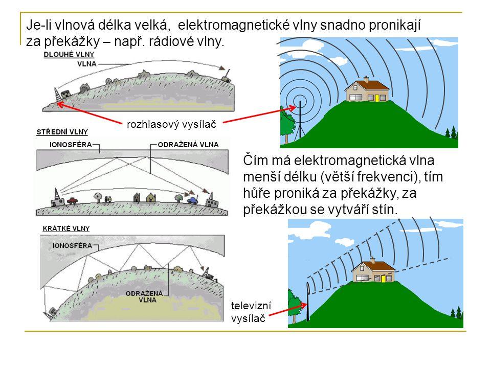 Je-li vlnová délka velká, elektromagnetické vlny snadno pronikají za překážky – např. rádiové vlny.